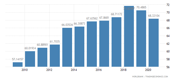 serbia merchandise exports to high income economies percent of total merchandise exports wb data