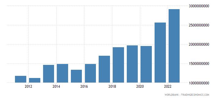 serbia merchandise exports us dollar wb data