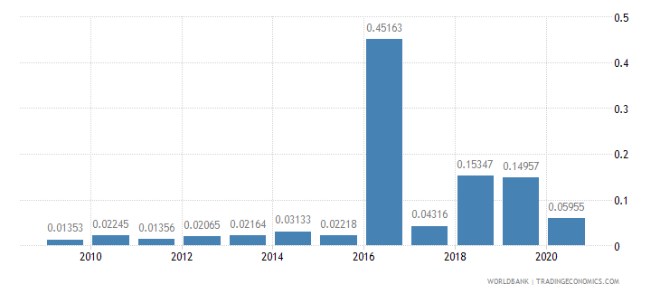 serbia merchandise imports by the reporting economy residual percent of total merchandise imports wb data