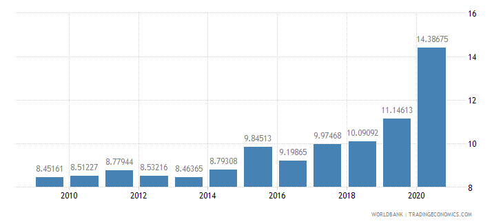 serbia merchandise imports from developing economies in east asia  pacific percent of total merchandise imports wb data