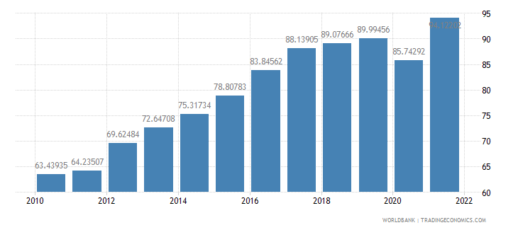 serbia merchandise trade percent of gdp wb data