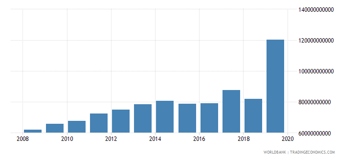 serbia military expenditure current lcu wb data