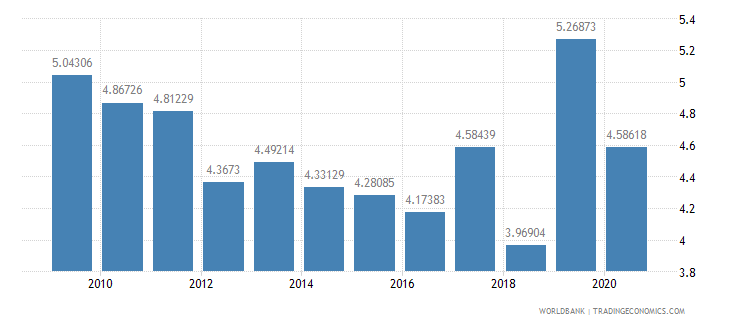 serbia military expenditure percent of central government expenditure wb data