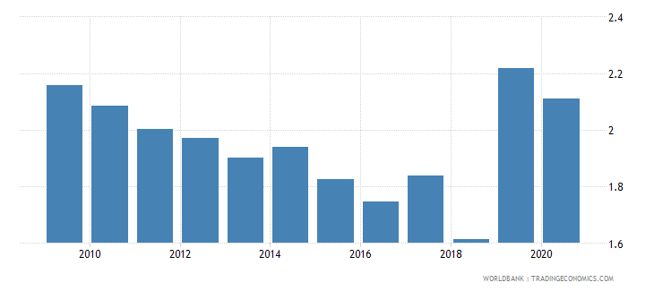 serbia military expenditure percent of gdp wb data