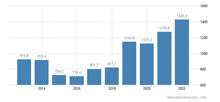 Serbia Military Expenditure