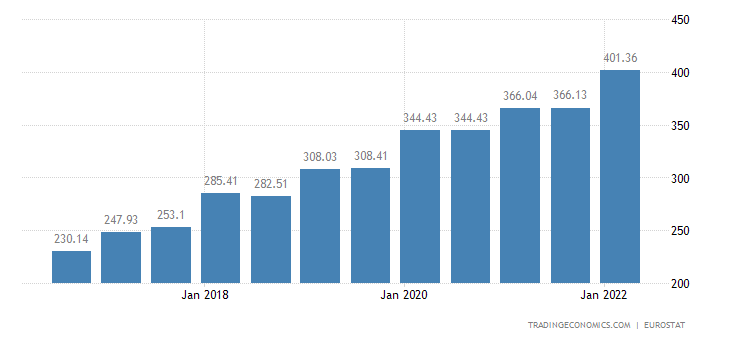 Serbia Gross Minimum Monthly Wages