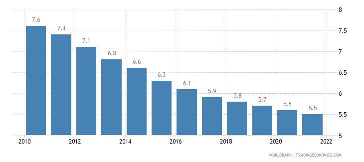 serbia mortality rate under 5 per 1 000 wb data