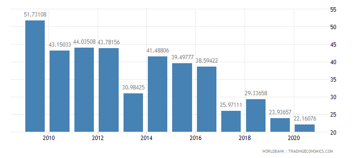 serbia multilateral debt service percent of public and publicly guaranteed debt service wb data