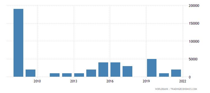 serbia net bilateral aid flows from dac donors australia us dollar wb data