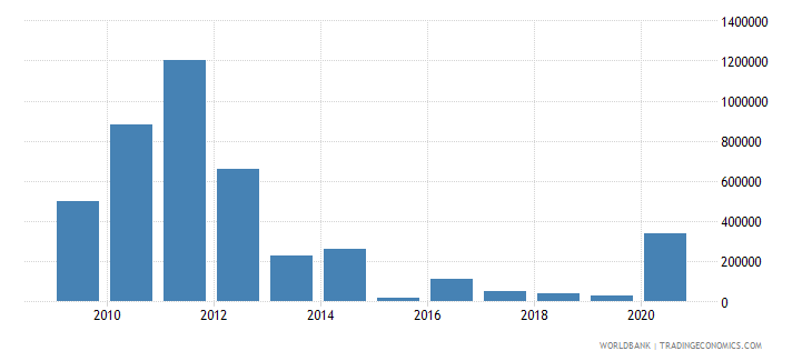 serbia net bilateral aid flows from dac donors belgium us dollar wb data