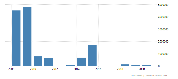 serbia net bilateral aid flows from dac donors canada us dollar wb data