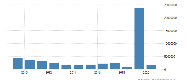 serbia net bilateral aid flows from dac donors czech republic current us$ wb data