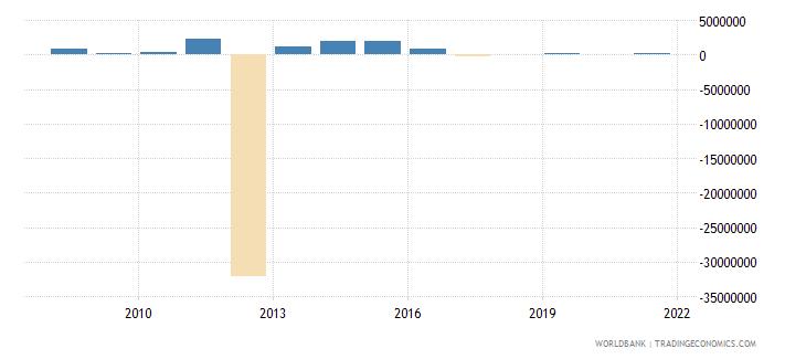 serbia net bilateral aid flows from dac donors denmark us dollar wb data