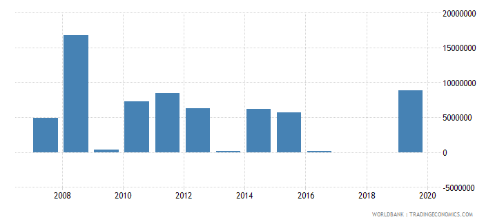 serbia net bilateral aid flows from dac donors finland us dollar wb data