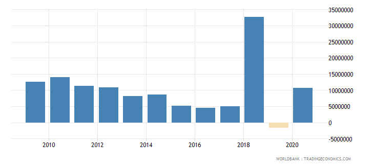 serbia net bilateral aid flows from dac donors france us dollar wb data