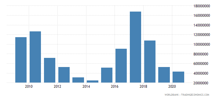 serbia net bilateral aid flows from dac donors germany us dollar wb data