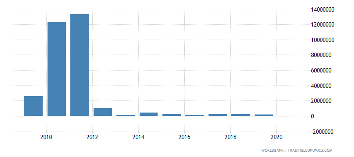 serbia net bilateral aid flows from dac donors greece us dollar wb data