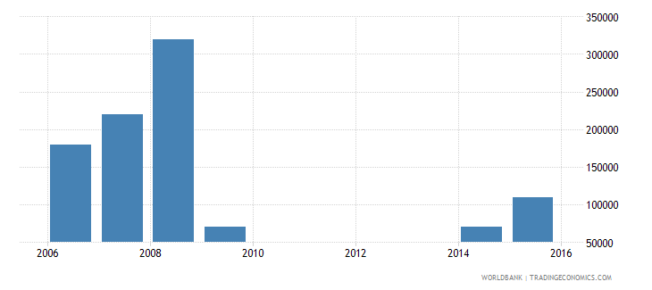 serbia net bilateral aid flows from dac donors iceland current us$ wb data