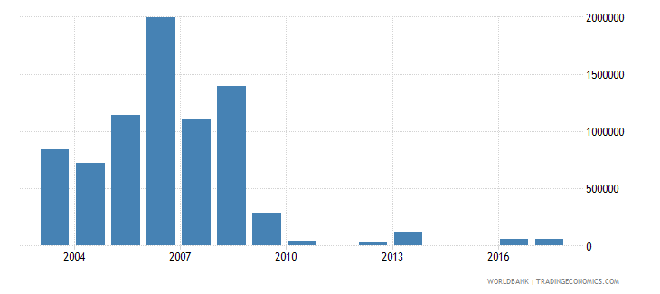 serbia net bilateral aid flows from dac donors ireland us dollar wb data
