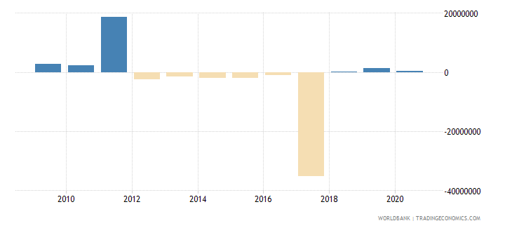 serbia net bilateral aid flows from dac donors italy us dollar wb data