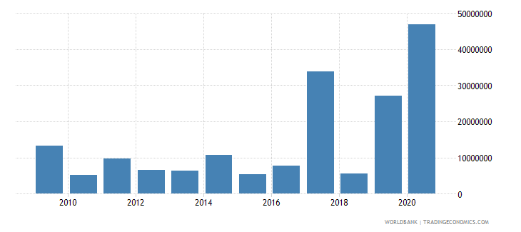 serbia net bilateral aid flows from dac donors japan us dollar wb data