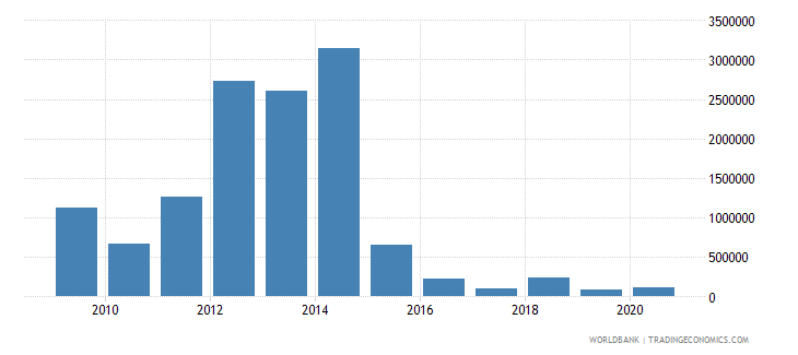 serbia net bilateral aid flows from dac donors luxembourg us dollar wb data