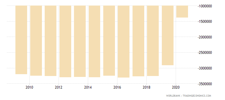 serbia net bilateral aid flows from dac donors poland current us$ wb data