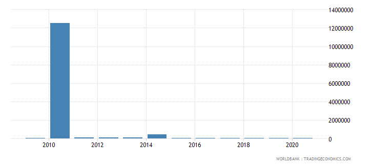 serbia net bilateral aid flows from dac donors portugal us dollar wb data