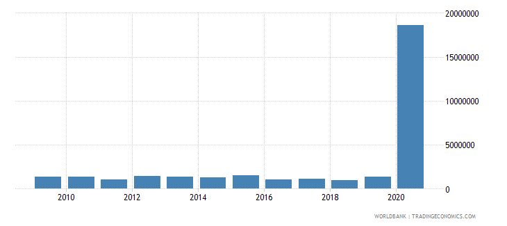 serbia net bilateral aid flows from dac donors slovak republic current us$ wb data