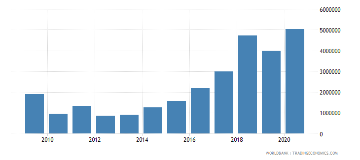 serbia net bilateral aid flows from dac donors slovenia current us$ wb data