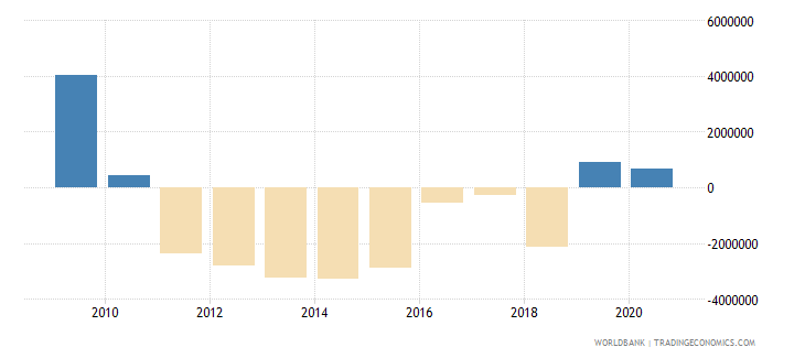 serbia net bilateral aid flows from dac donors spain us dollar wb data