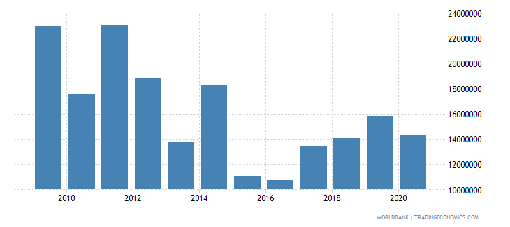 serbia net bilateral aid flows from dac donors sweden us dollar wb data