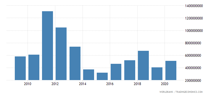 serbia net bilateral aid flows from dac donors total us dollar wb data