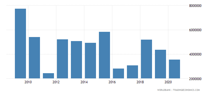 serbia net bilateral aid flows from dac donors united kingdom us dollar wb data