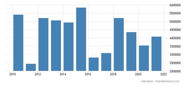 serbia net bilateral aid flows from dac donors united kingdom us dollar wb data