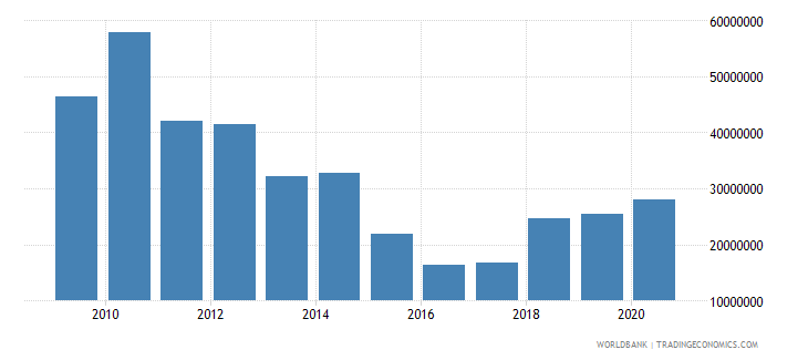 serbia net bilateral aid flows from dac donors united states us dollar wb data