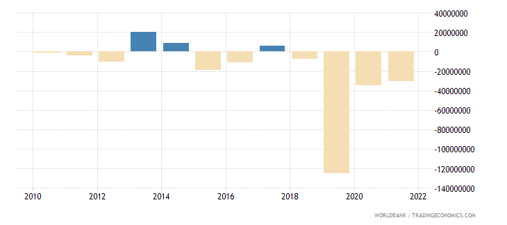 serbia net capital account bop us dollar wb data