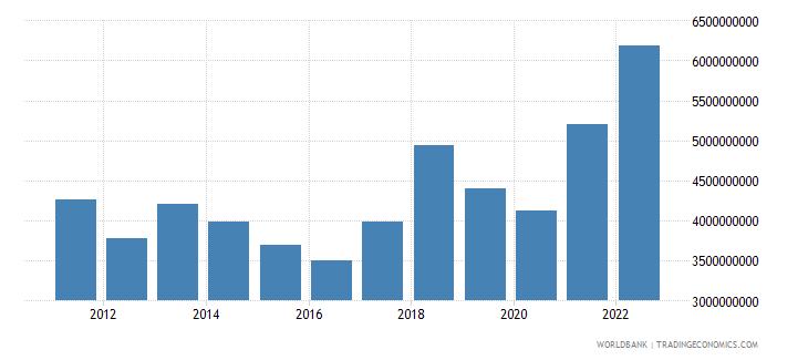 serbia net current transfers bop us dollar wb data