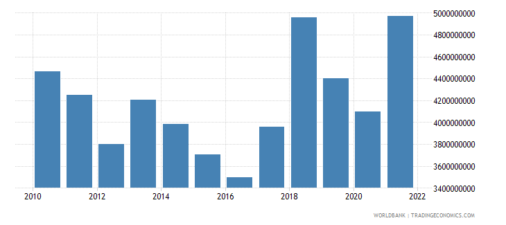 serbia net current transfers from abroad us dollar wb data