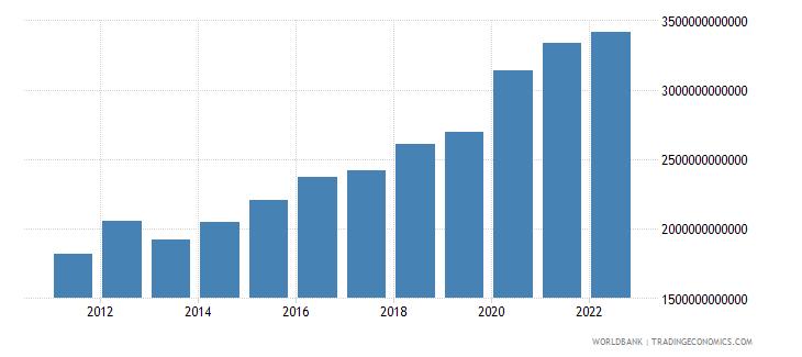 serbia net domestic credit current lcu wb data