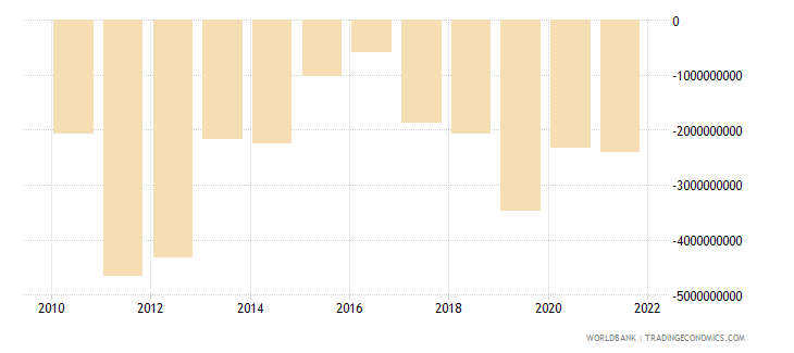 serbia net financial account bop current us$ wb data