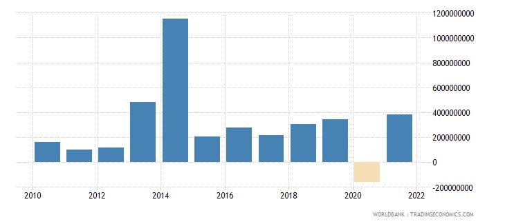 serbia net financial flows bilateral nfl us dollar wb data