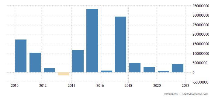 serbia net financial flows ibrd nfl us dollar wb data