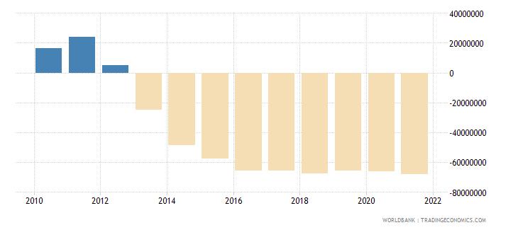 serbia net financial flows ida nfl us dollar wb data