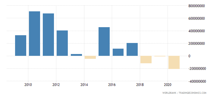 serbia net financial flows multilateral nfl us dollar wb data