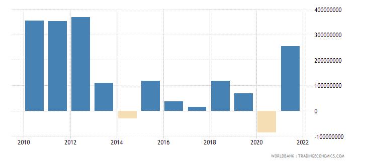 serbia net financial flows others nfl us dollar wb data