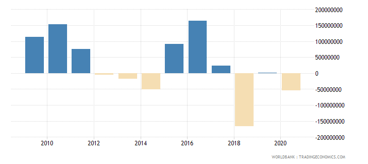 serbia net financial flows rdb nonconcessional nfl us dollar wb data
