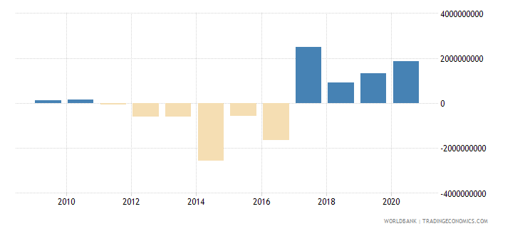 serbia net flows on external debt private nonguaranteed png nfl us dollar wb data