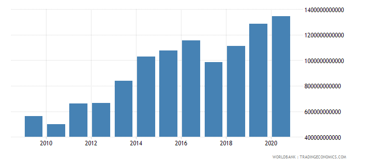 serbia net foreign assets current lcu wb data