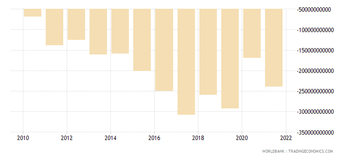 serbia net income from abroad current lcu wb data